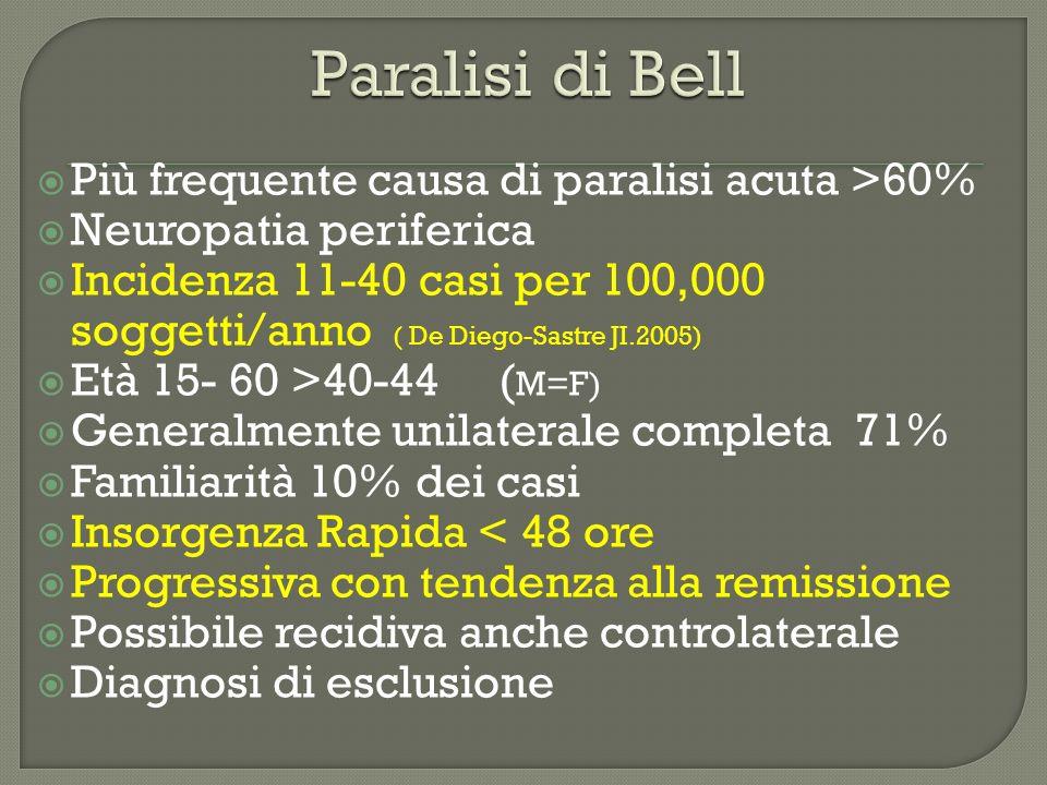 Più frequente causa di paralisi acuta >60% Neuropatia periferica Incidenza 11-40 casi per 100,000 soggetti/anno ( De Diego-Sastre JI.2005) Età 15- 60