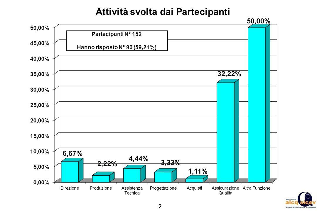 2 Attività svolta dai Partecipanti Partecipanti N° 152 Hanno risposto N° 90 (59,21%)