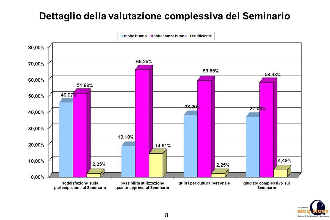 8 Dettaglio della valutazione complessiva del Seminario