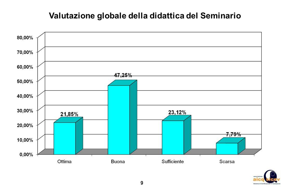 9 Valutazione globale della didattica del Seminario