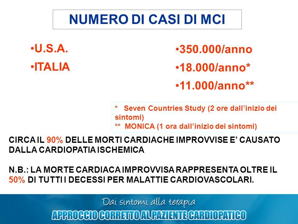 NUMERO DI CASI DI MCI U.S.A. ITALIA 350.000/anno 18.000/anno* 11.000/anno** * Seven Countries Study (2 ore dallinizio dei sintomi) ** MONICA (1 ora da