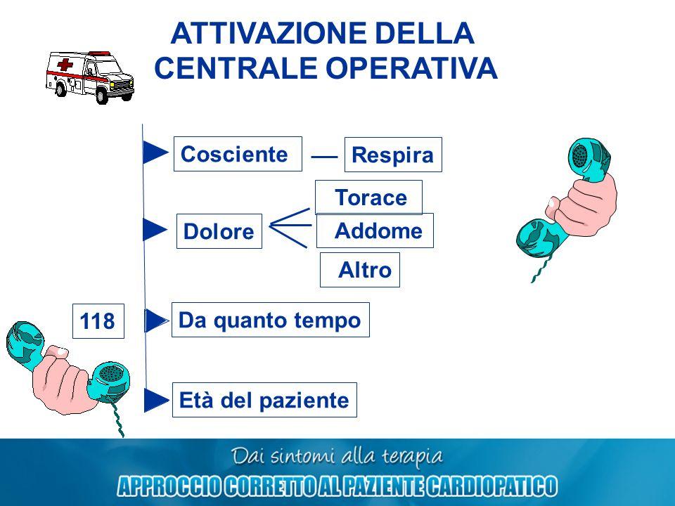ATTIVAZIONE DELLA CENTRALE OPERATIVA 118 Dolore Cosciente Torace Addome Respira Da quanto tempo Età del paziente Altro
