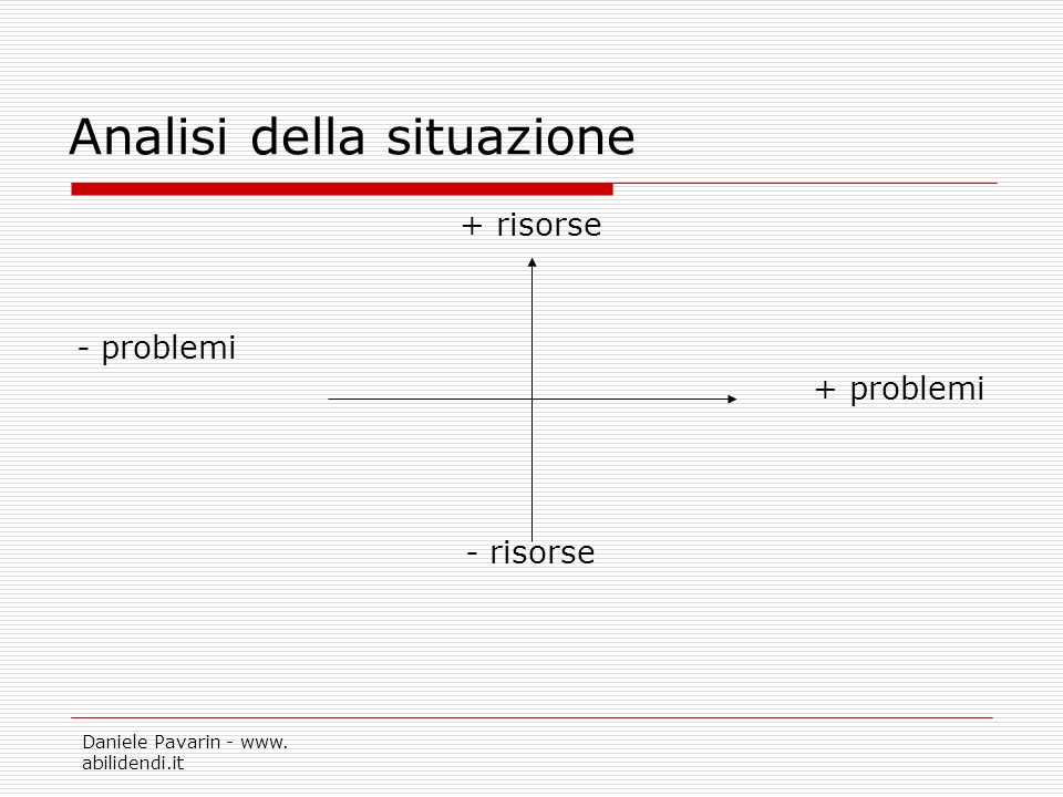 Daniele Pavarin - www. abilidendi.it Analisi della situazione + risorse - problemi + problemi - risorse