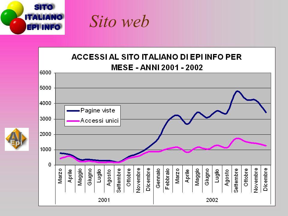 Indicatori di attività del Sito Italiano di EPI INFO Creazione account 12 marzo 2001 Giorni dalla creazione665 (22 MESI) Numero totale pagine viste 94.374 Accessi unici (No Reload) 35.614 Media degli accessi per giorno 53 Media pagine lette per giorno 141 File di Epi2000 prelevati 10.600 File Epi6 prelevati 4.700 File di EpiData prelevati 4.300 Applicativi italiani 897 Altri software + documentazione 1.600