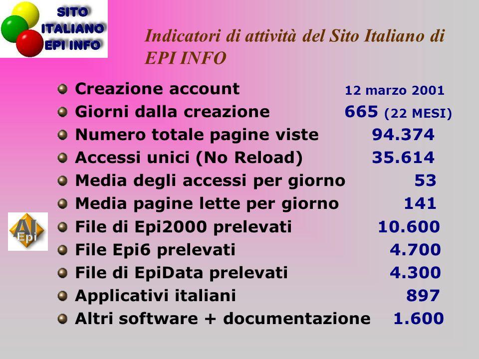 Indicatori di attività del Sito Italiano di EPI INFO Creazione account 12 marzo 2001 Giorni dalla creazione665 (22 MESI) Numero totale pagine viste 94