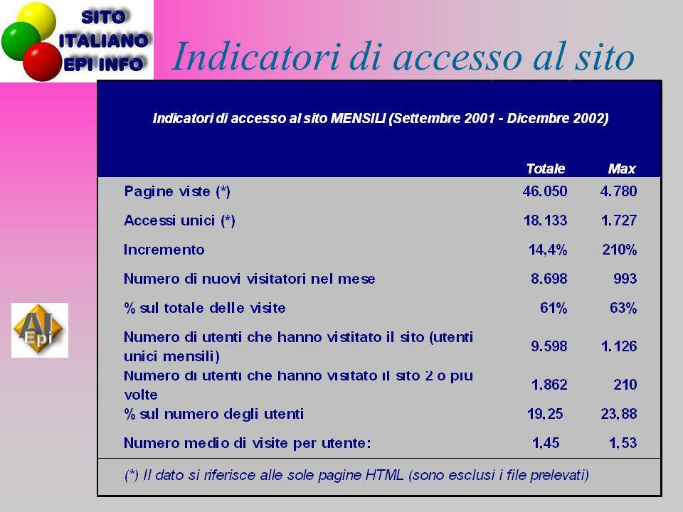 Indicatori di accesso al sito