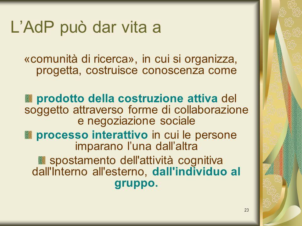 23 LAdP può dar vita a «comunità di ricerca», in cui si organizza, progetta, costruisce conoscenza come prodotto della costruzione attiva del soggetto