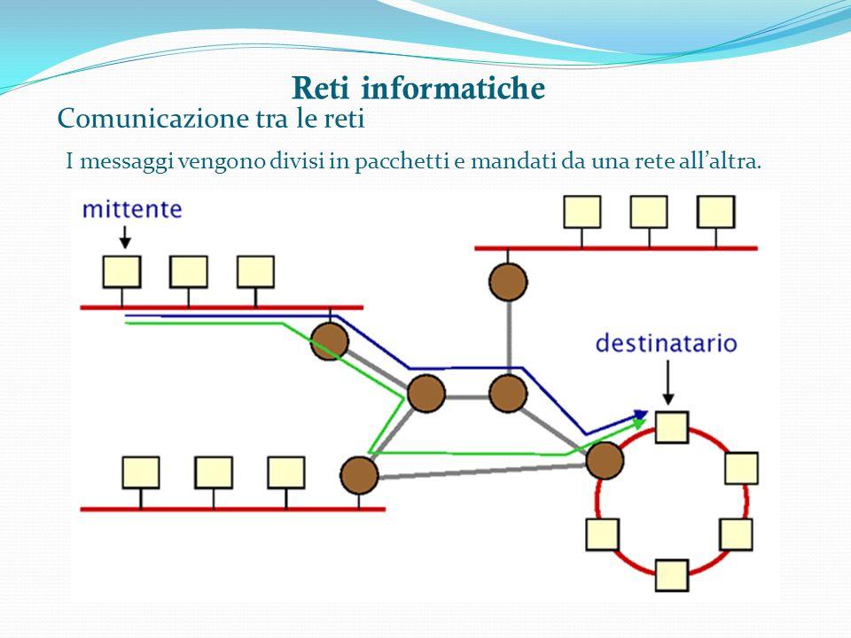 Reti informatiche Comunicazione tra le reti I messaggi vengono divisi in pacchetti e mandati da una rete allaltra.