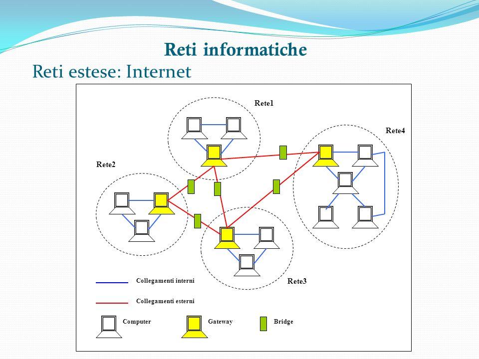Reti informatiche Reti estese: Internet Rete1 Rete2 Rete3 Rete4 Collegamenti interni Collegamenti esterni ComputerGatewayBridge