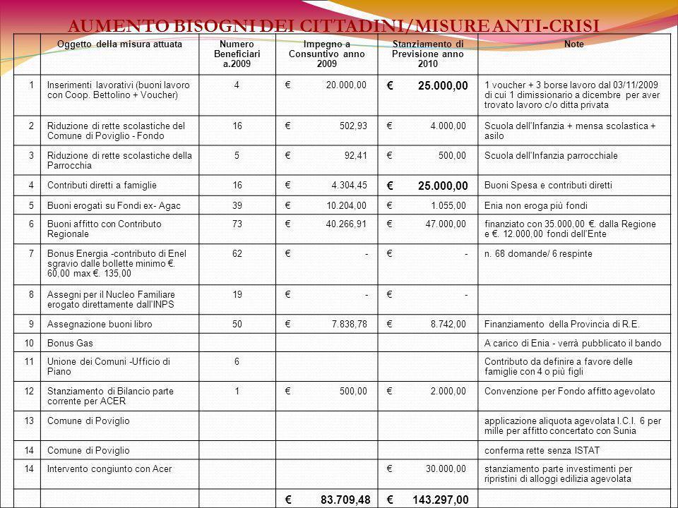 Oggetto della misura attuataNumero Beneficiari a.2009 Impegno a Consuntivo anno 2009 Stanziamento di Previsione anno 2010 Note 1Inserimenti lavorativi (buoni lavoro con Coop.