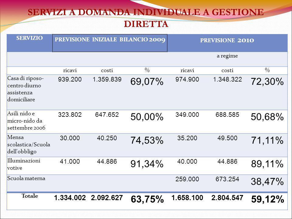 SERVIZI A DOMANDA INDIVIDUALE A GESTIONE DIRETTA SERVIZIO PREVISIONE INIZIALE BILANCIO 2009 PREVISIONE 2010 a regime ricavicosti%ricavicosti% Casa di riposo- centro diurno assistenza domiciliare 939.2001.359.839 69,07% 974.9001.348.322 72,30% Asili nido e micro-nido da settembre 2006 323.802647.652 50,00% 349.000688.585 50,68% Mensa scolastica/Scuola dell obbligo 30.00040.250 74,53% 35.20049.500 71,11% Illuminazioni votive 41.00044.886 91,34% 40.00044.886 89,11% Scuola materna 259.000673.254 38,47% Totale 1.334.0022.092.627 63,75% 1.658.1002.804.547 59,12%