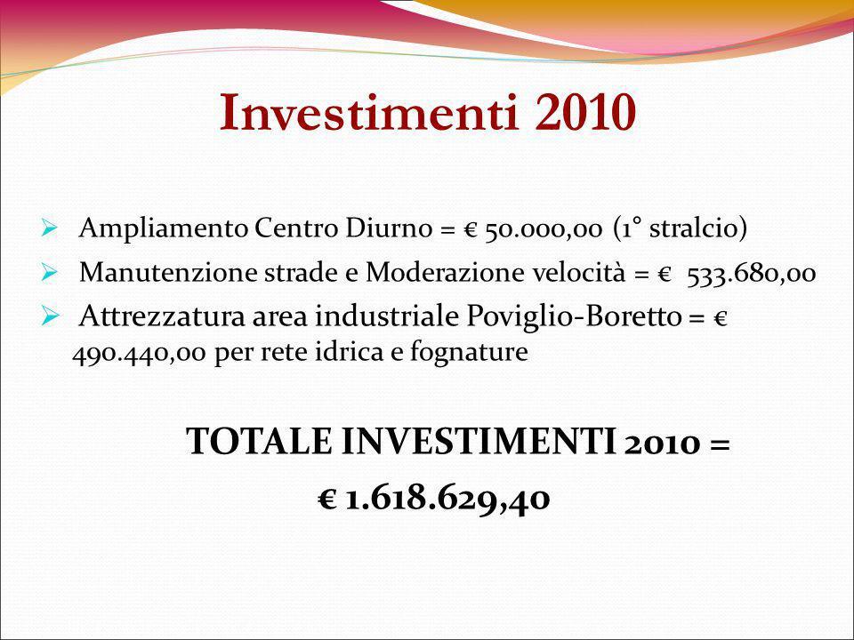 Ampliamento Centro Diurno = 50.000,00 (1° stralcio) Manutenzione strade e Moderazione velocità = 533.680,00 Attrezzatura area industriale Poviglio-Boretto = 490.440,00 per rete idrica e fognature TOTALE INVESTIMENTI 2010 = 1.618.629,40 Investimenti 2010