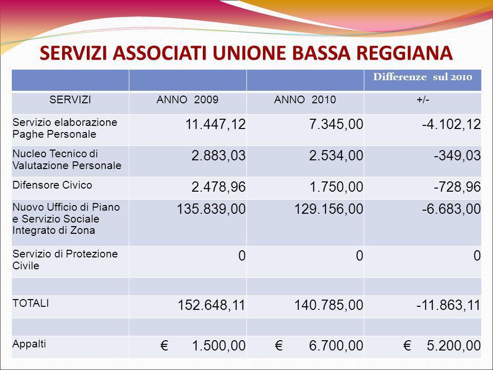 SERVIZI ASSOCIATI UNIONE BASSA REGGIANA Differenze sul 2010 SERVIZIANNO 2009ANNO 2010+/- Servizio elaborazione Paghe Personale 11.447,127.345,00-4.102