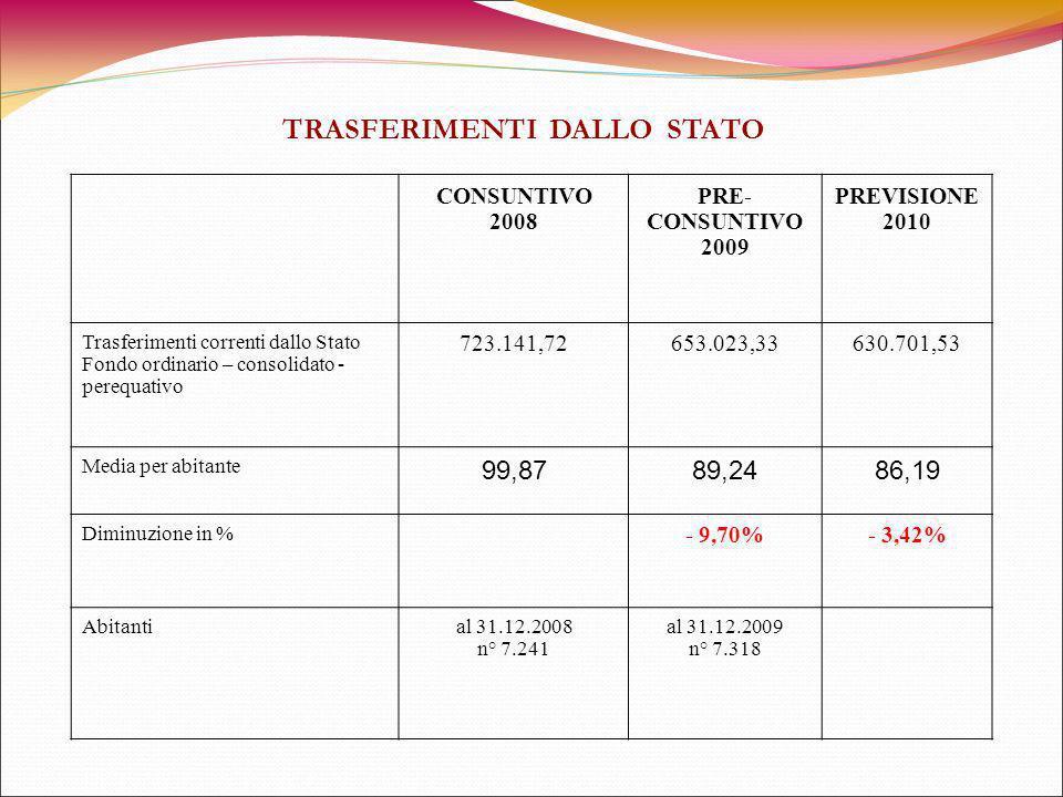 CONSUNTIVO 2008 PRE- CONSUNTIVO 2009 PREVISIONE 2010 Trasferimenti correnti dallo Stato Fondo ordinario – consolidato - perequativo 723.141,72653.023,33630.701,53 Media per abitante 99,8789,2486,19 Diminuzione in % - 9,70%- 3,42% Abitantial 31.12.2008 n° 7.241 al 31.12.2009 n° 7.318 TRASFERIMENTI DALLO STATO