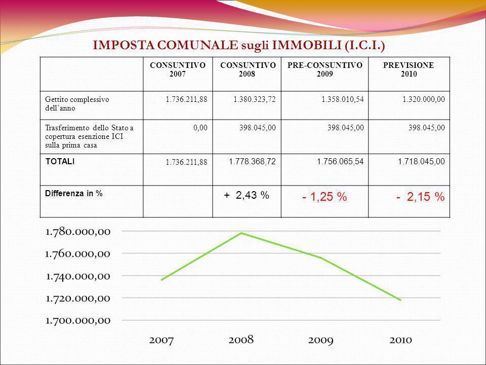Come affrontare la penale di riduzione della spesa corrente di 564.000,00.