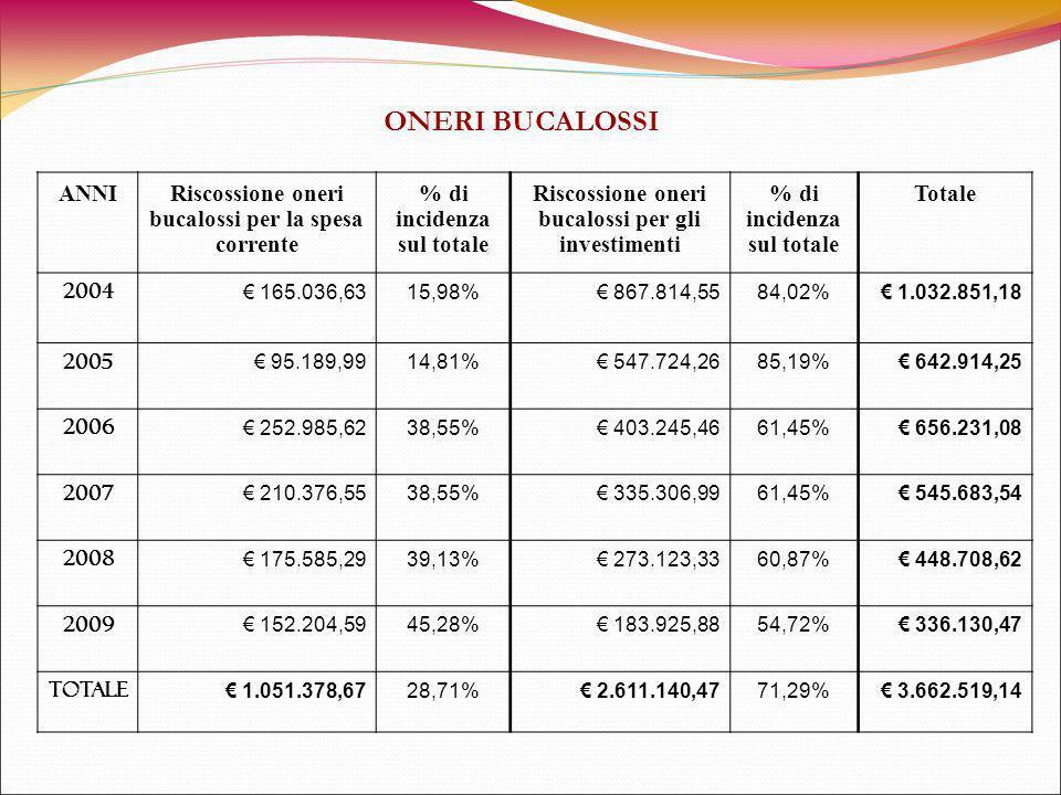 ANNIRiscossione oneri bucalossi per la spesa corrente % di incidenza sul totale Riscossione oneri bucalossi per gli investimenti % di incidenza sul totale Totale 2004 165.036,6315,98% 867.814,5584,02% 1.032.851,18 2005 95.189,9914,81% 547.724,2685,19% 642.914,25 2006 252.985,6238,55% 403.245,4661,45% 656.231,08 2007 210.376,5538,55% 335.306,9961,45% 545.683,54 2008 175.585,2939,13% 273.123,3360,87% 448.708,62 2009 152.204,5945,28% 183.925,8854,72% 336.130,47 totale 1.051.378,6728,71% 2.611.140,4771,29% 3.662.519,14 ONERI BUCALOSSI