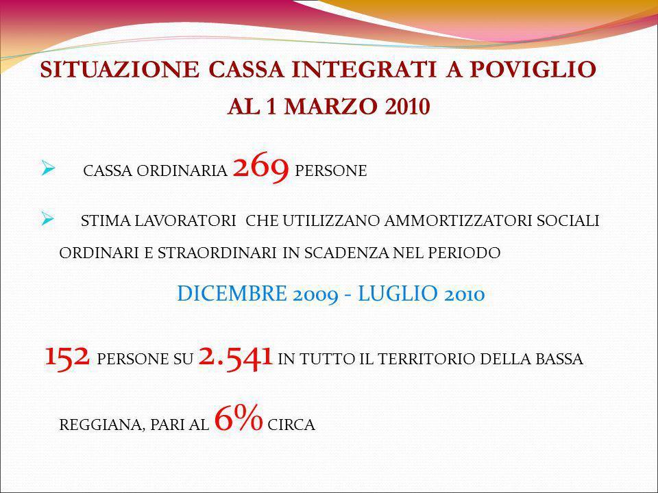 SITUAZIONE CASSA INTEGRATI A POVIGLIO AL 1 MARZO 2010 CASSA ORDINARIA 269 PERSONE STIMA LAVORATORI CHE UTILIZZANO AMMORTIZZATORI SOCIALI ORDINARI E STRAORDINARI IN SCADENZA NEL PERIODO DICEMBRE 2009 - LUGLIO 2010 152 PERSONE SU 2.541 IN TUTTO IL TERRITORIO DELLA BASSA REGGIANA, PARI AL 6% CIRCA