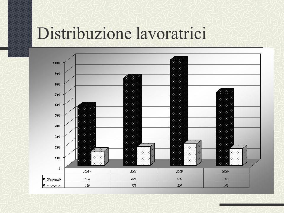 Distribuzione lavoratrici