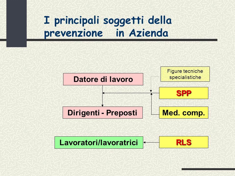 I principali soggetti della prevenzione in Azienda Datore di lavoro Dirigenti - PrepostiSPP Med.