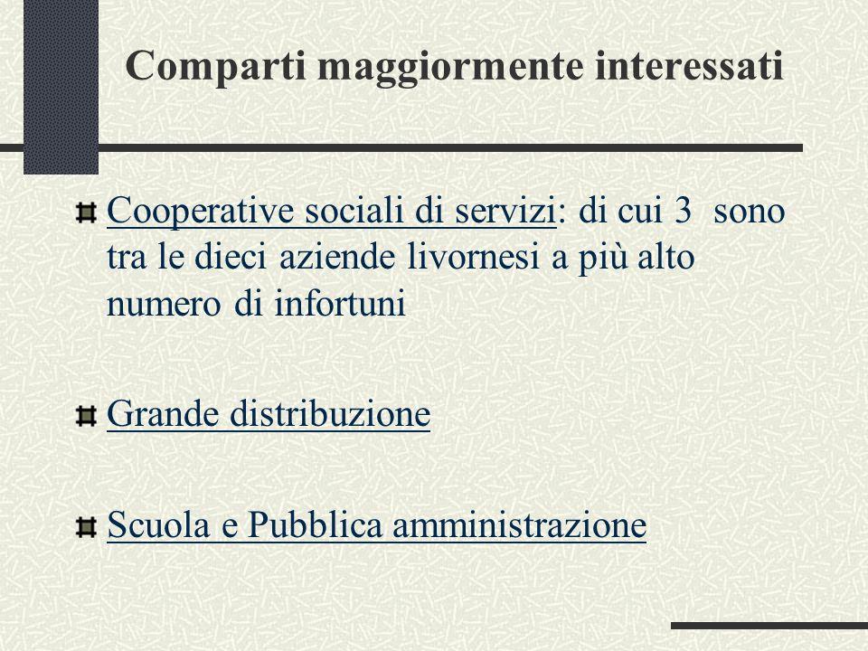 Comparti maggiormente interessati Cooperative sociali di servizi: di cui 3 sono tra le dieci aziende livornesi a più alto numero di infortuni Grande distribuzione Scuola e Pubblica amministrazione