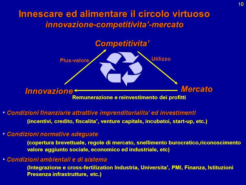 10 Innescare ed alimentare il circolo virtuoso innovazione-competitivita-mercatoMercato Innovazione Competitivita Condizioni finanziarie attrattive im