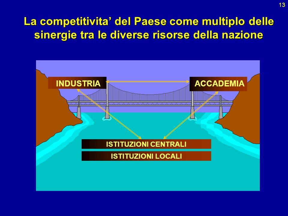 13 La competitivita del Paese come multiplo delle sinergie tra le diverse risorse della nazione ACCADEMIAINDUSTRIA ISTITUZIONI CENTRALI ISTITUZIONI LO