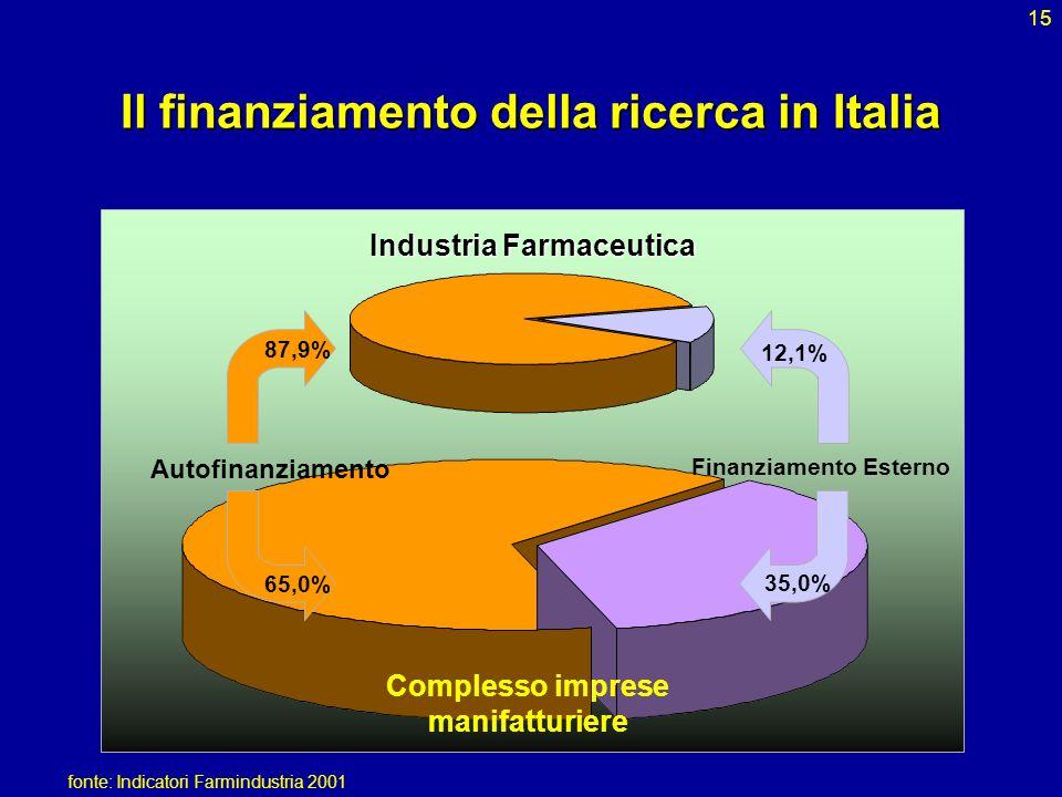 15 Il finanziamento della ricerca in Italia Industria Farmaceutica Complesso imprese manifatturiere Autofinanziamento Finanziamento Esterno 12,1% 35,0