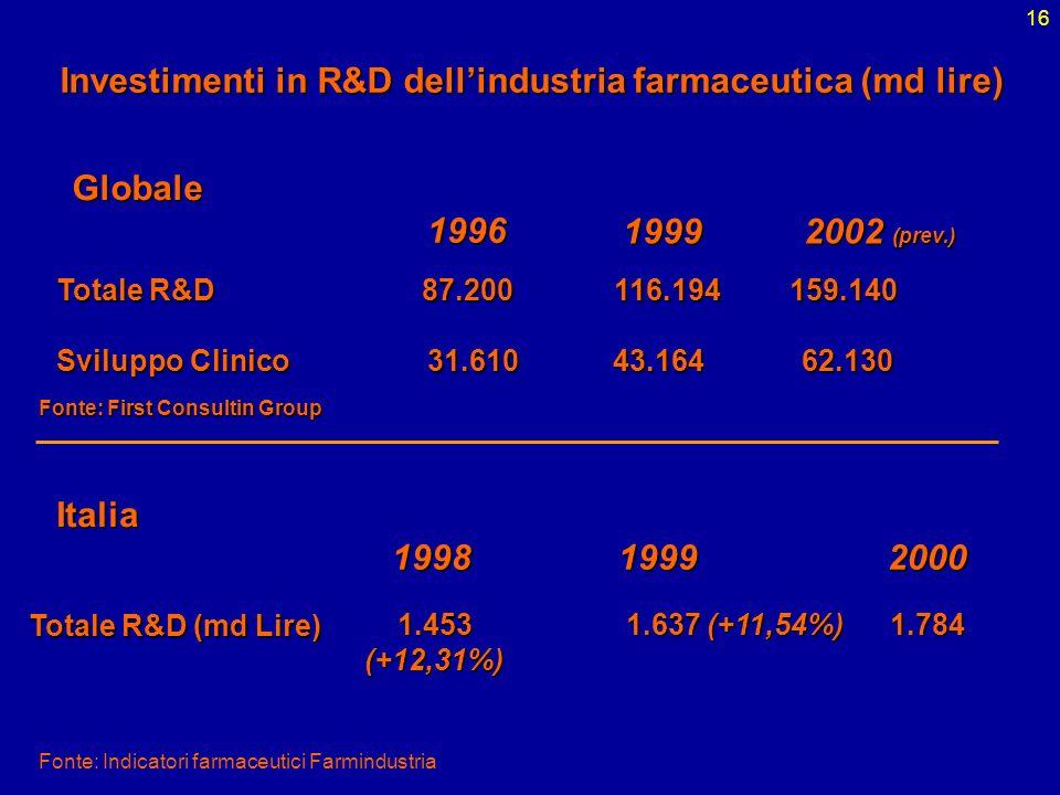 16 Investimenti in R&D dellindustria farmaceutica (md lire) 31.61043.16462.130 1996 1999 2002 (prev.) Sviluppo Clinico Totale R&D 87.200116.194159.140