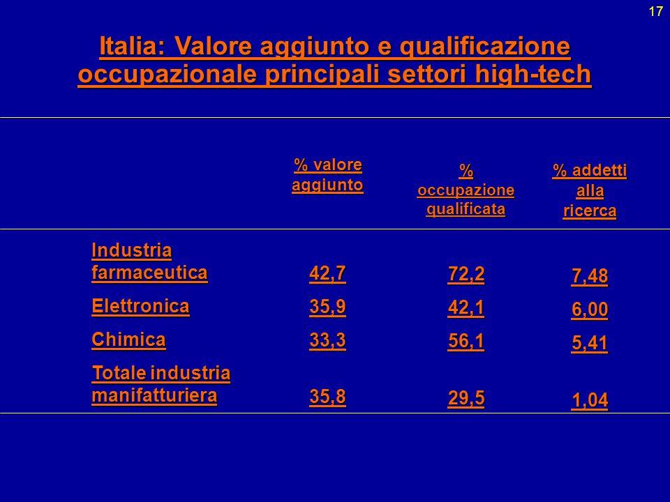 17 Industria farmaceutica ElettronicaChimica Totale industria manifatturiera % valore aggiunto 42,735,933,335,8 % occupazione qualificata 72,242,156,1
