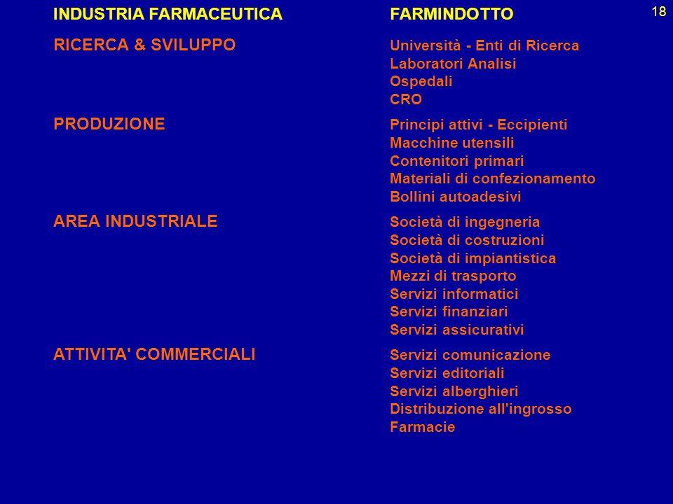 18 INDUSTRIA FARMACEUTICA FARMINDOTTO RICERCA & SVILUPPO Università - Enti di Ricerca Laboratori Analisi Ospedali CRO PRODUZIONE Principi attivi - Ecc
