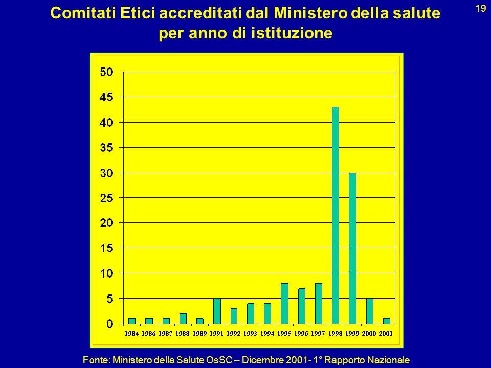 19 Comitati Etici accreditati dal Ministero della salute per anno di istituzione Fonte: Ministero della Salute OsSC – Dicembre 2001- 1° Rapporto Nazio
