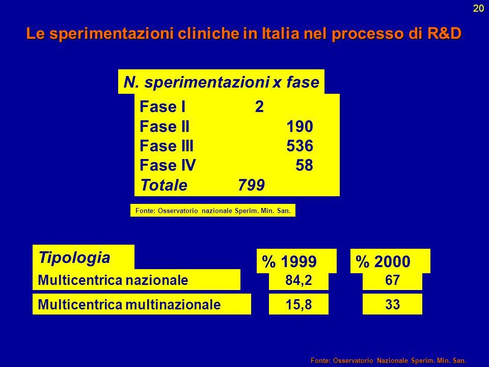 20 Tipologia % 1999% 2000 Multicentrica nazionale6784,2 Multicentrica multinazionale15,833 Le sperimentazioni cliniche in Italia nel processo di R&D F