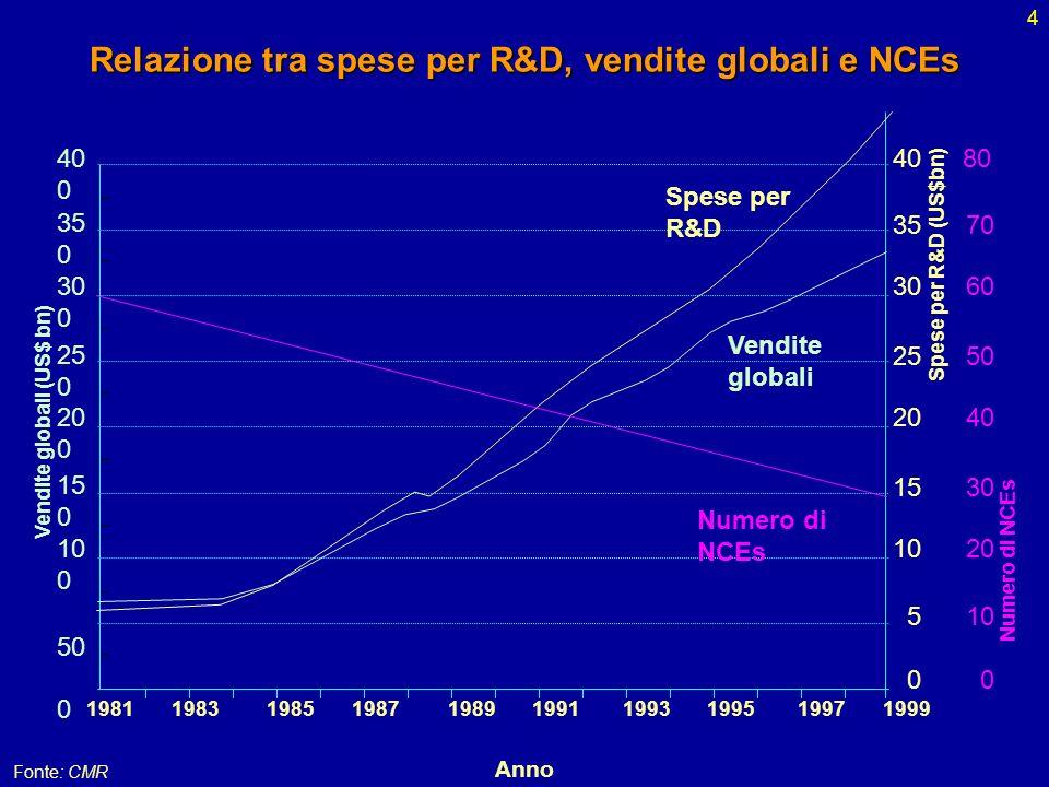 4 Relazione tra spese per R&D, vendite globali e NCEs 1981 1983 1985 1987 1989 1991 1993 1995 1997 1999 Anno Vendite globali (US$ bn) 0 40 0 35 0 30 0