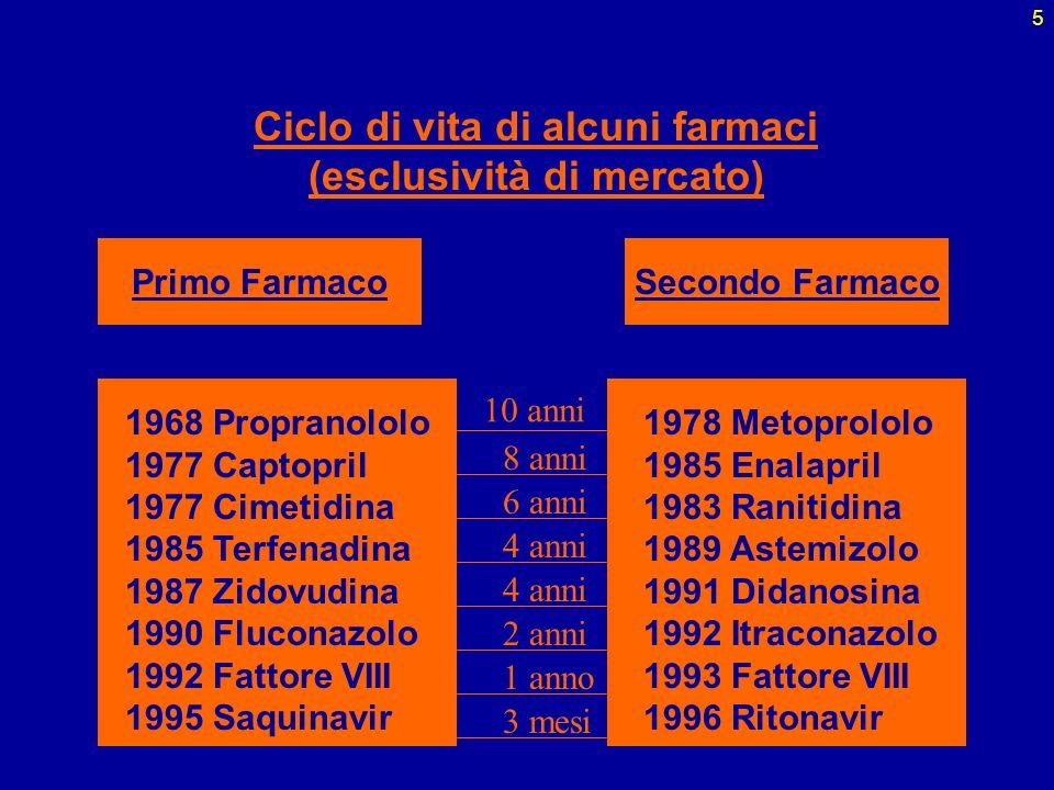 5 Ciclo di vita di alcuni farmaci (esclusività di mercato) Primo FarmacoSecondo Farmaco 1968 Propranololo 1977 Captopril 1977 Cimetidina 1985 Terfenad