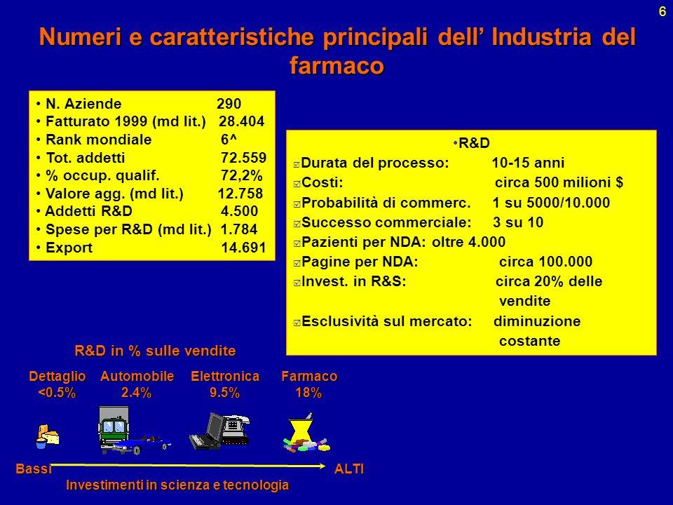 6 R&D Durata del processo: 10-15 anni Costi: circa 500 milioni $ Probabilità di commerc. 1 su 5000/10.000 Successo commerciale: 3 su 10 Pazienti per N