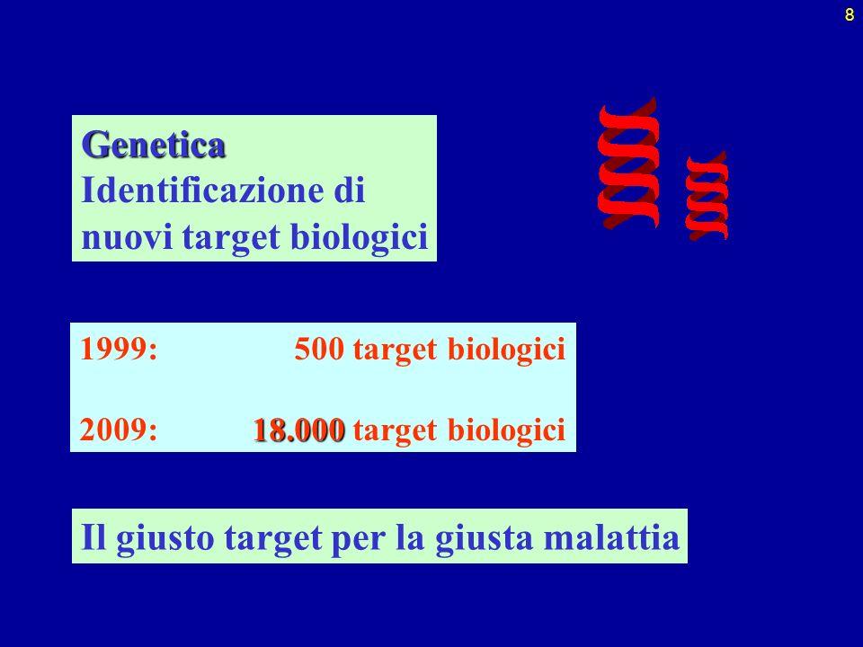 8Genetica Identificazione di nuovi target biologici 1999: 500 target biologici 18.000 2009:18.000 target biologici Il giusto target per la giusta mala