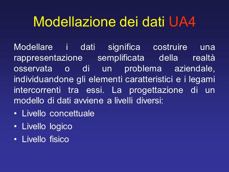 Modellazione dei dati UA4 Modellare i dati significa costruire una rappresentazione semplificata della realtà osservata o di un problema aziendale, in