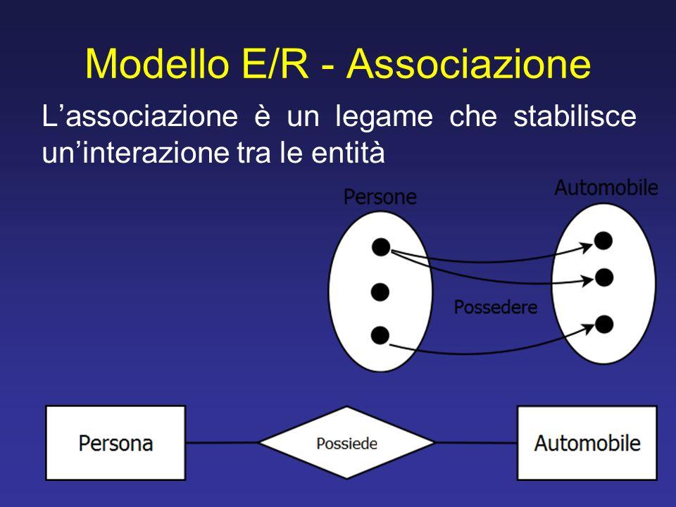 Modello E/R - Associazione Lassociazione è un legame che stabilisce uninterazione tra le entità
