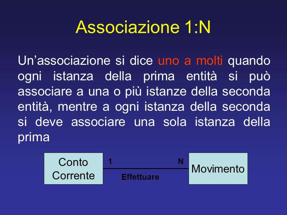 Associazione 1:N Unassociazione si dice uno a molti quando ogni istanza della prima entità si può associare a una o più istanze della seconda entità,