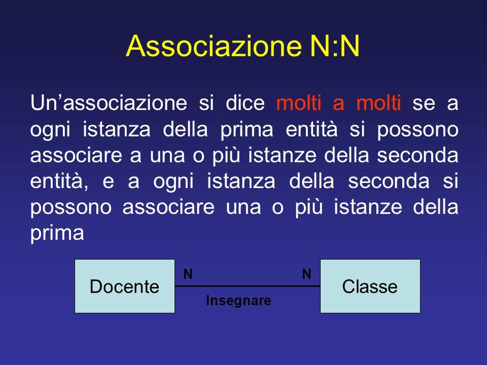 Associazione N:N Unassociazione si dice molti a molti se a ogni istanza della prima entità si possono associare a una o più istanze della seconda enti