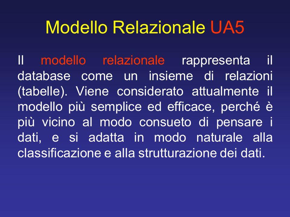 Modello Relazionale UA5 Il modello relazionale rappresenta il database come un insieme di relazioni (tabelle). Viene considerato attualmente il modell