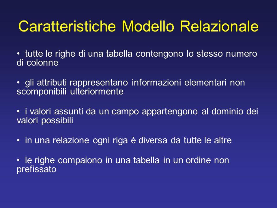 Caratteristiche Modello Relazionale tutte le righe di una tabella contengono lo stesso numero di colonne gli attributi rappresentano informazioni elem