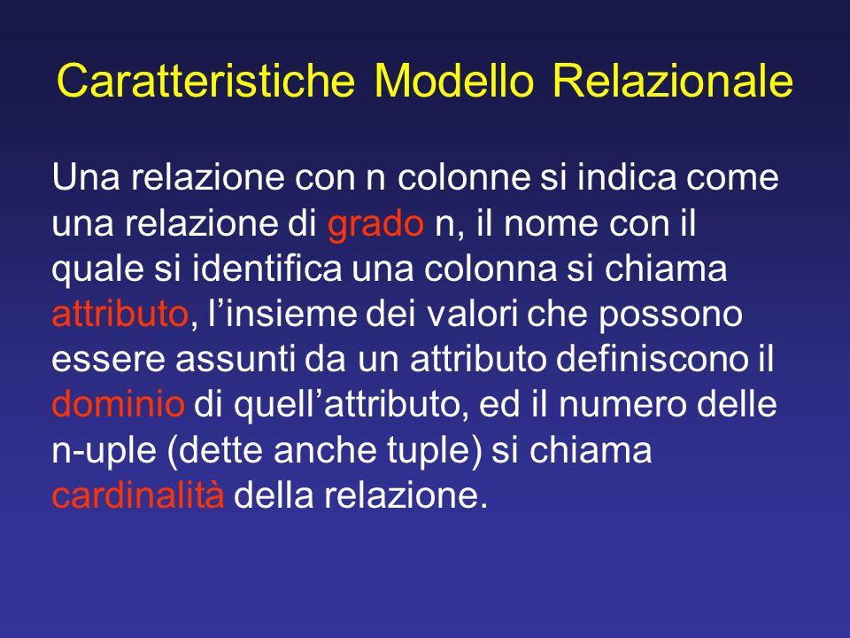 Caratteristiche Modello Relazionale Una relazione con n colonne si indica come una relazione di grado n, il nome con il quale si identifica una colonn