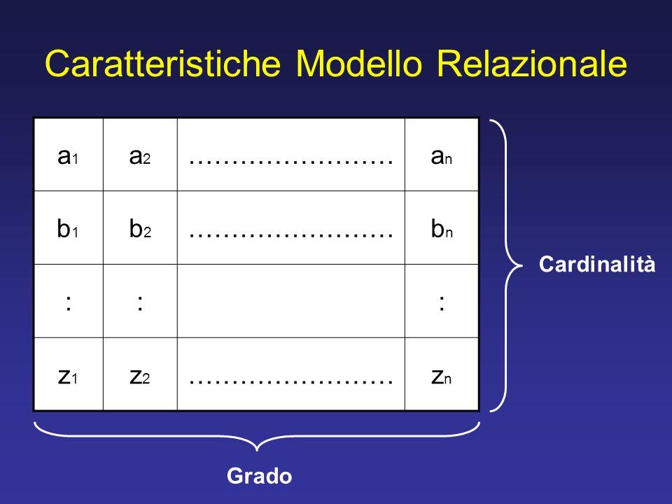 Caratteristiche Modello Relazionale a1a1 a2a2 ……………………anan b1b1 b2b2 bnbn ::: z1z1 z2z2 znzn Cardinalità Grado