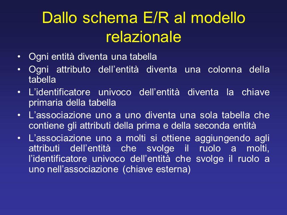 Dallo schema E/R al modello relazionale Ogni entità diventa una tabella Ogni attributo dellentità diventa una colonna della tabella Lidentificatore un