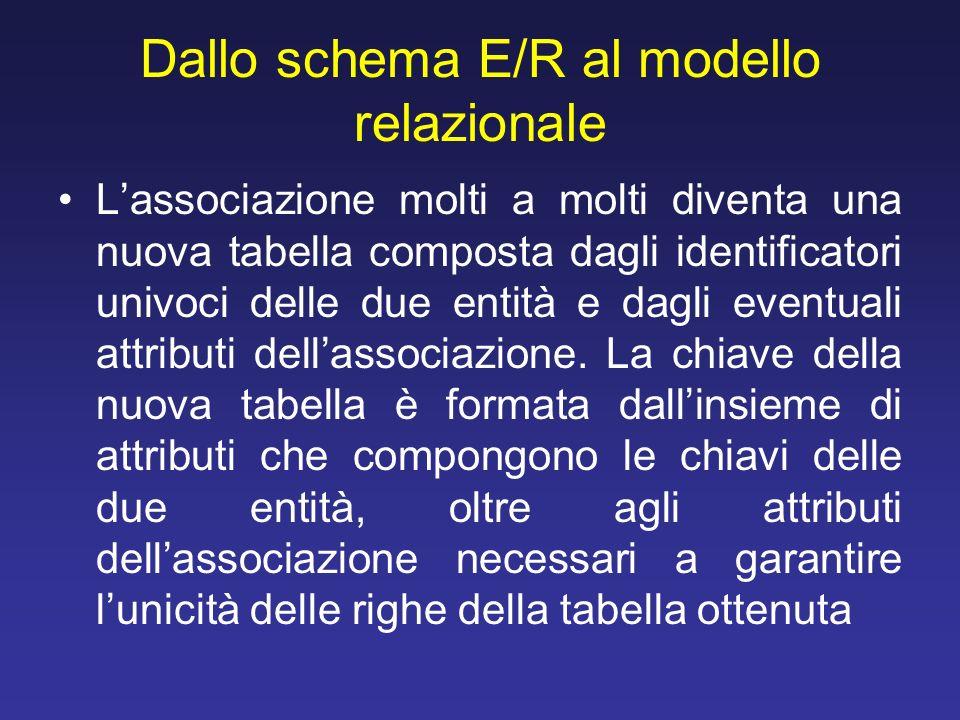 Dallo schema E/R al modello relazionale Lassociazione molti a molti diventa una nuova tabella composta dagli identificatori univoci delle due entità e