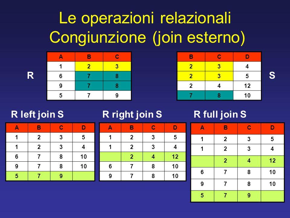 Le operazioni relazionali Congiunzione (join esterno) ABC 123 678 978 579 BCD 234 235 2412 7810 ABCD 1235 1234 678 978 579 ABCD 1235 1234 2412 67810 9