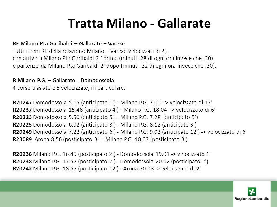 Tratta Milano - Gallarate RE Milano Pta Garibaldi – Gallarate – Varese Tutti i treni RE della relazione Milano – Varese velocizzati di 2, con arrivo a