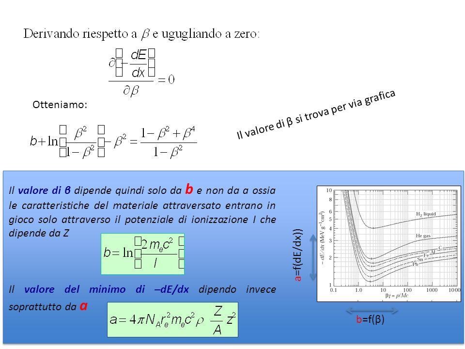 Otteniamo: Il valore di β si trova per via grafica Il valore di β dipende quindi solo da b e non da a ossia le caratteristiche del materiale attravers
