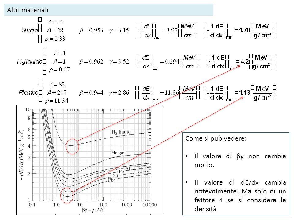 Altri materiali Come si può vedere: Il valore di βγ non cambia molto. Il valore di dE/dx cambia notevolmente. Ma solo di un fattore 4 se si considera